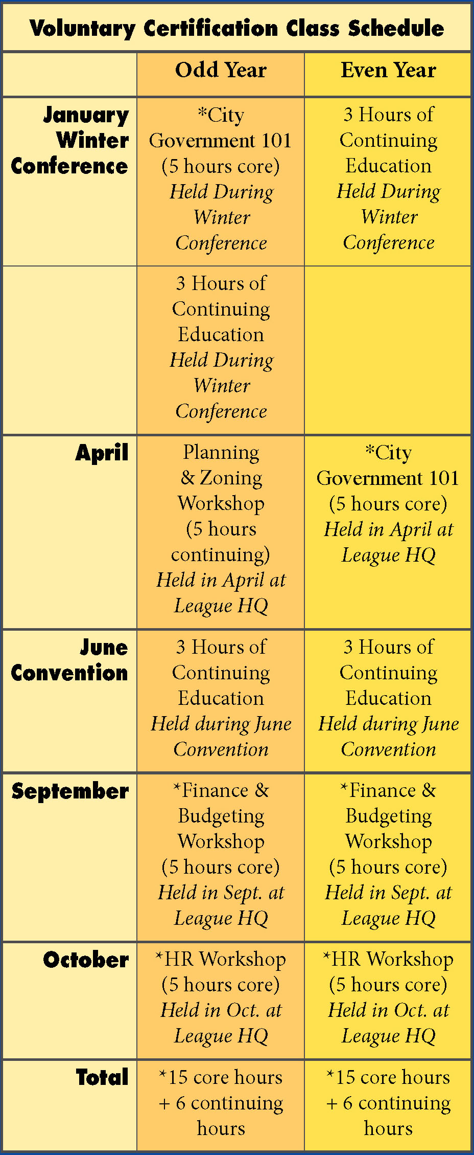 Voluntary Certification Class Schedule